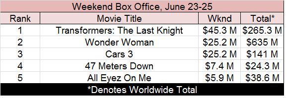 box office