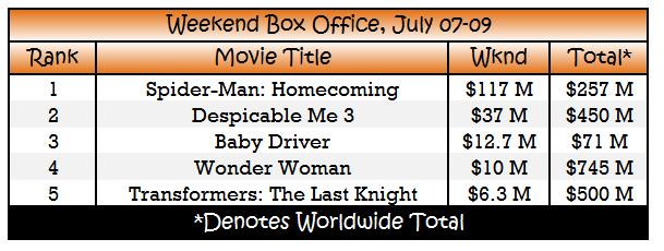 box office 1