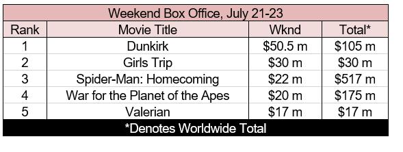 box office 7