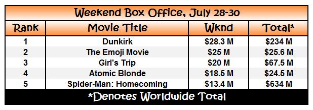 box office july 30