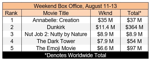 Box Office Aug 13