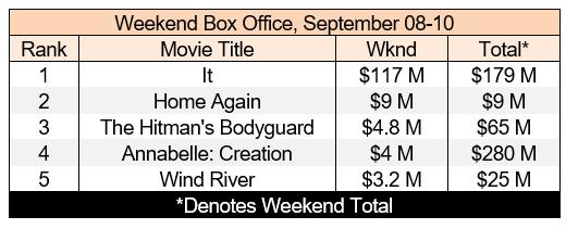 box office sep 10