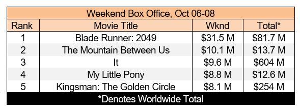 box office oct 08.png