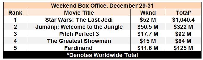box office dec 31