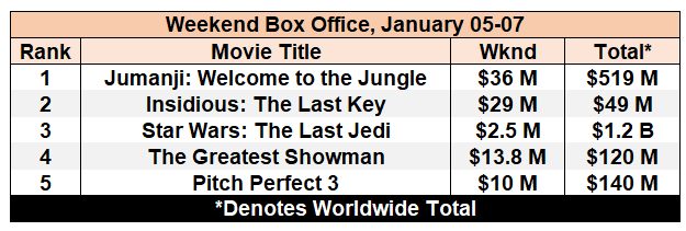 box office jan 07